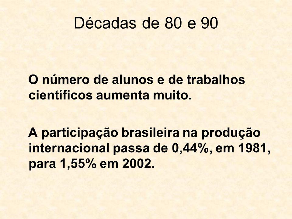 Décadas de 80 e 90 O número de alunos e de trabalhos científicos aumenta muito. A participação brasileira na produção internacional passa de 0,44%, em