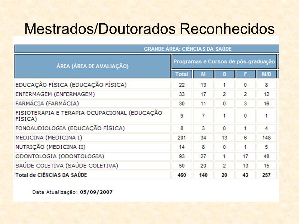 Mestrados/Doutorados Reconhecidos