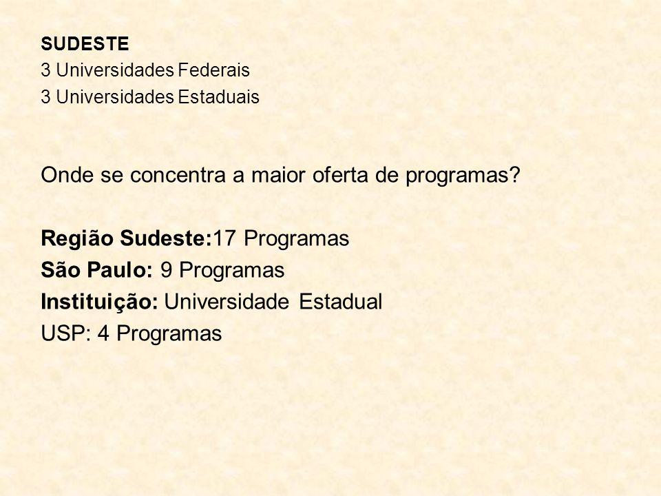 SUDESTE 3 Universidades Federais 3 Universidades Estaduais Onde se concentra a maior oferta de programas? Região Sudeste:17 Programas São Paulo: 9 Pro