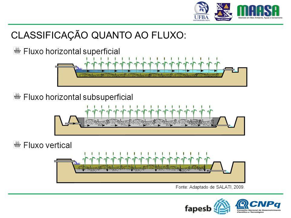 CLASSIFICAÇÃO QUANTO AO FLUXO: Fluxo horizontal superficial Fluxo horizontal subsuperficial Fluxo vertical Fonte: Adaptado de SALATI, 2009.