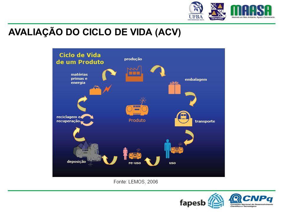 AVALIAÇÃO DO CICLO DE VIDA (ACV) Fonte: LEMOS, 2006