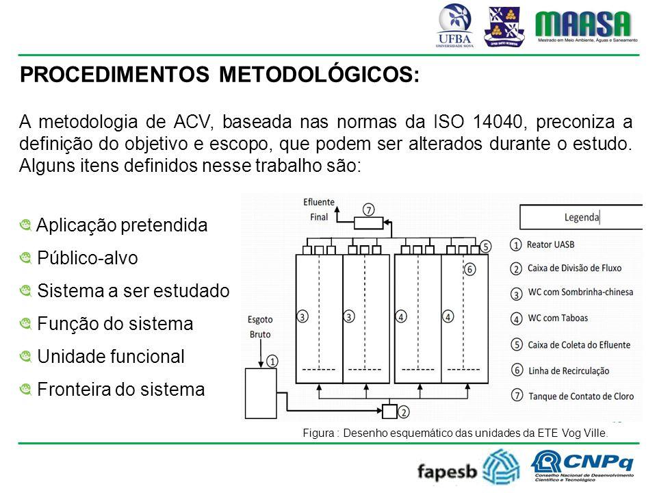 PROCEDIMENTOS METODOLÓGICOS: A metodologia de ACV, baseada nas normas da ISO 14040, preconiza a definição do objetivo e escopo, que podem ser alterados durante o estudo.