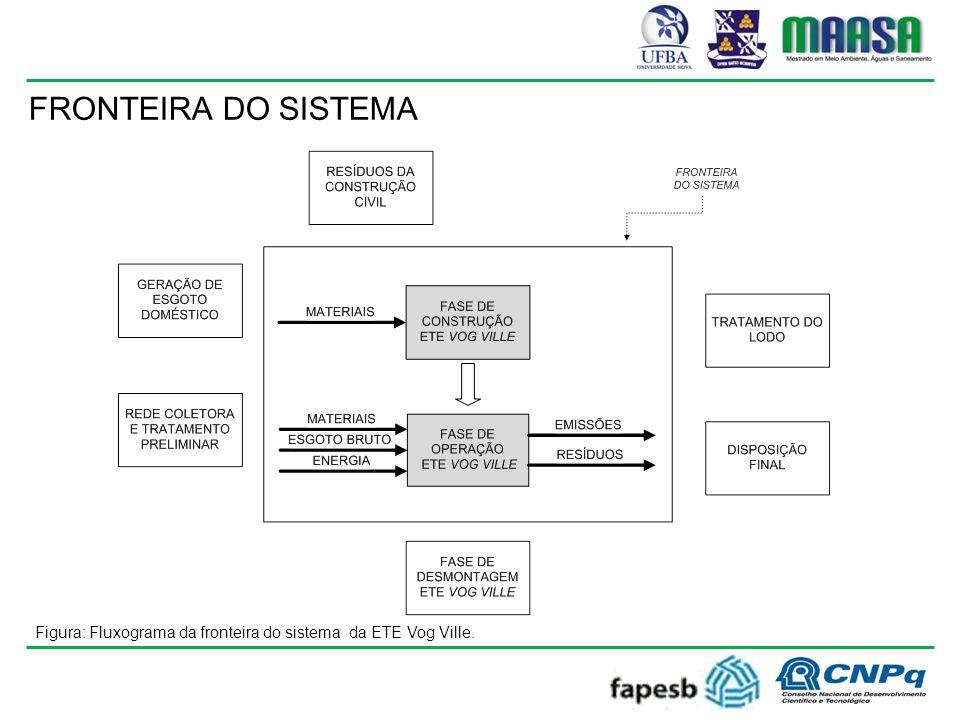FRONTEIRA DO SISTEMA Figura: Fluxograma da fronteira do sistema da ETE Vog Ville.