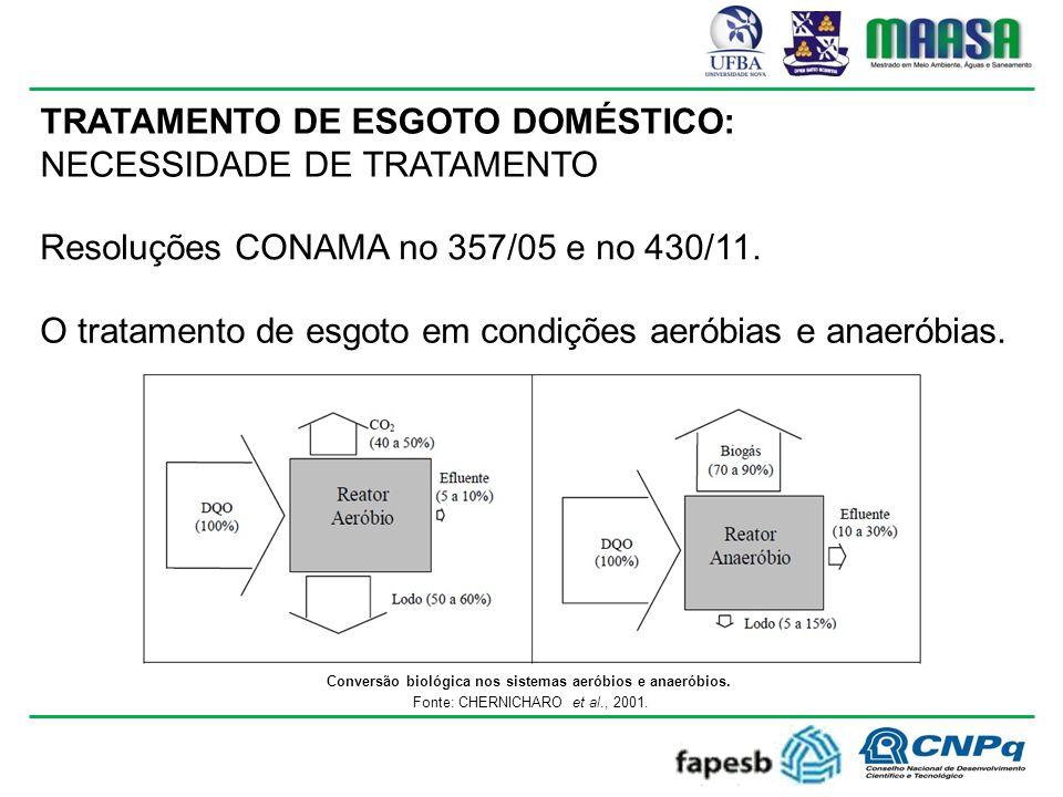 TRATAMENTO DE ESGOTO DOMÉSTICO: NECESSIDADE DE TRATAMENTO Resoluções CONAMA no 357/05 e no 430/11.