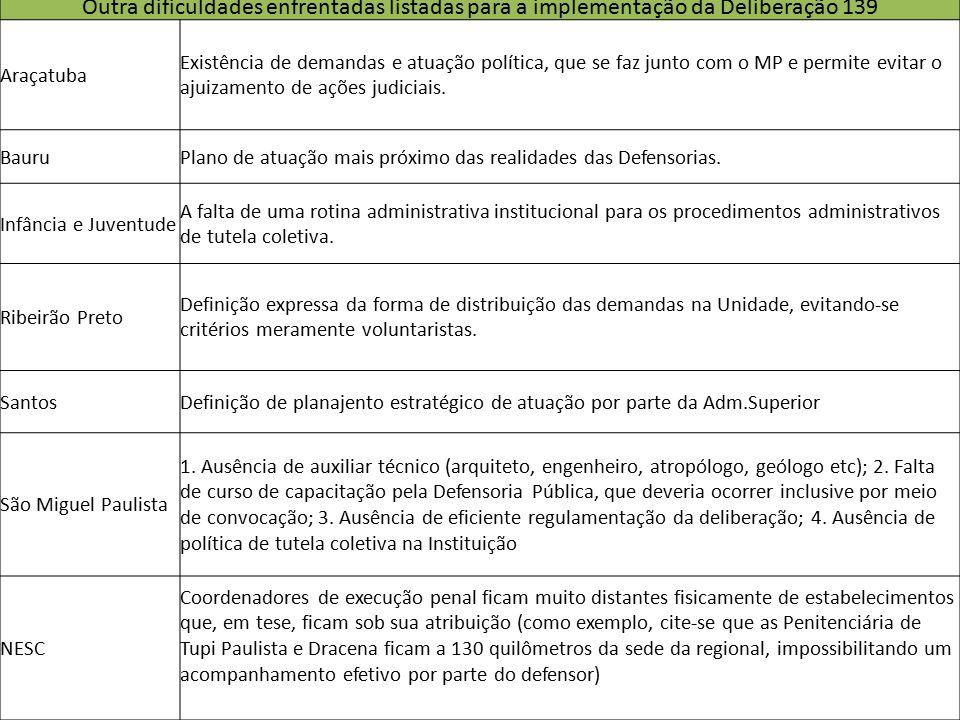 Outra dificuldades enfrentadas listadas para a implementação da Deliberação 139 Araçatuba Existência de demandas e atuação política, que se faz junto