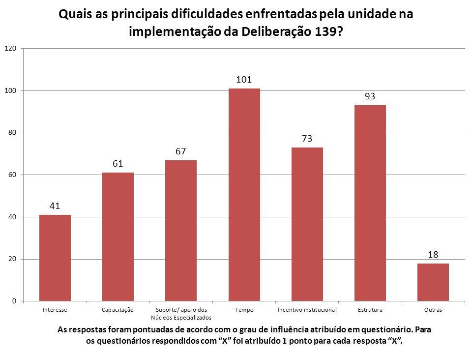 Outra dificuldades enfrentadas listadas para a implementação da Deliberação 139 Araçatuba Existência de demandas e atuação política, que se faz junto com o MP e permite evitar o ajuizamento de ações judiciais.