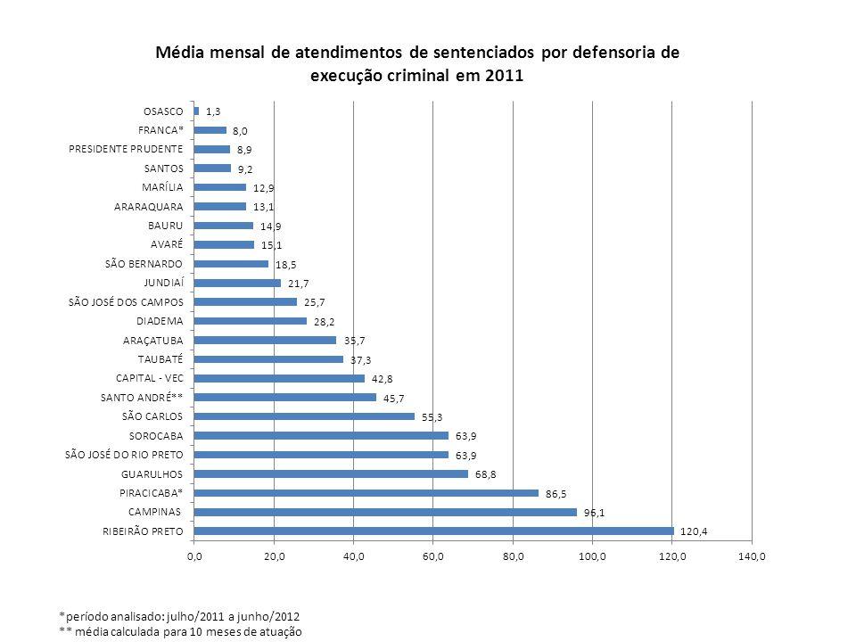*período analisado: julho/2011 a junho/2012 ** média calculada para 10 meses de atuação