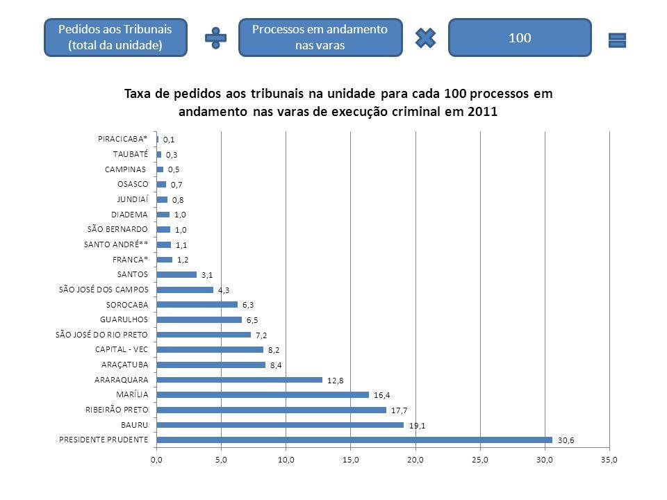 Pedidos aos Tribunais (total da unidade) Processos em andamento nas varas 100