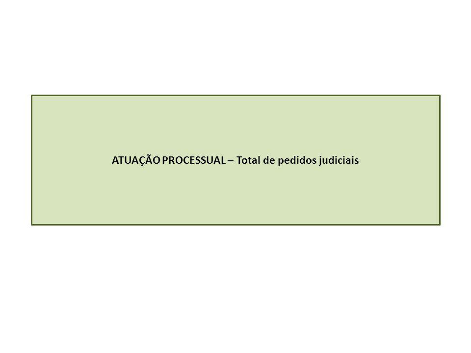 ATUAÇÃO PROCESSUAL – Total de pedidos judiciais
