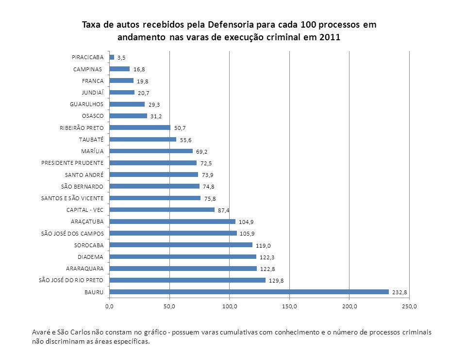 Avaré e São Carlos não constam no gráfico - possuem varas cumulativas com conhecimento e o número de processos criminais não discriminam as áreas específicas.