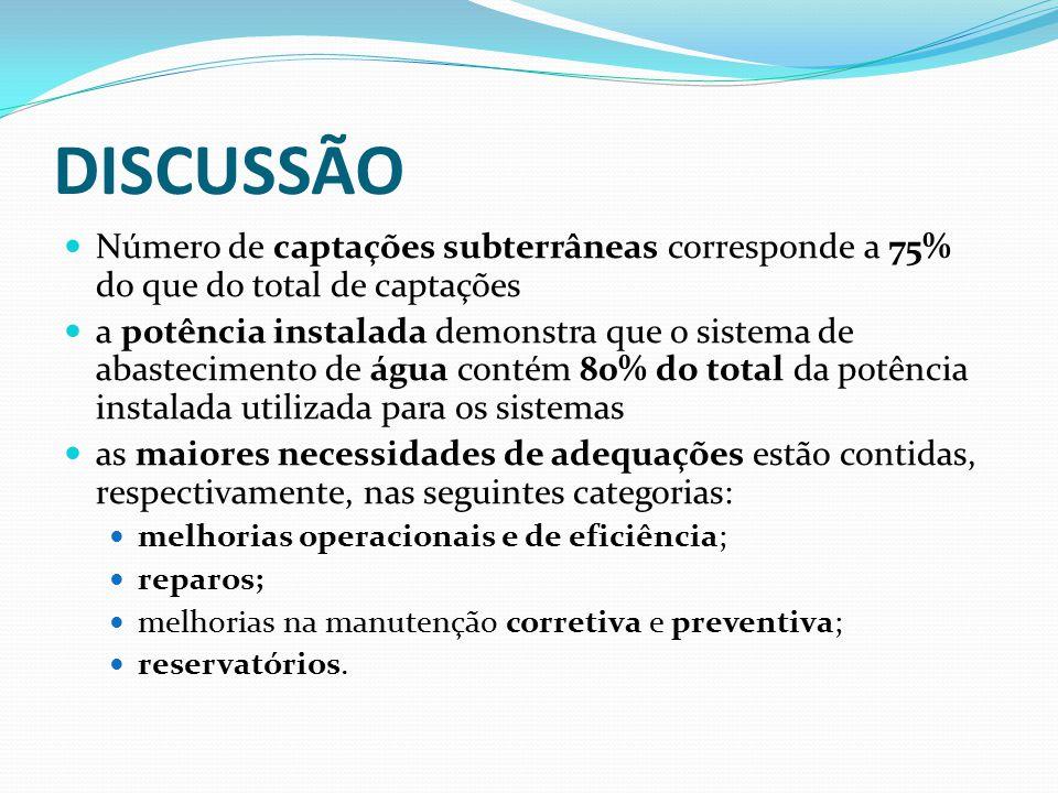 DISCUSSÃO Número de captações subterrâneas corresponde a 75% do que do total de captações a potência instalada demonstra que o sistema de abasteciment
