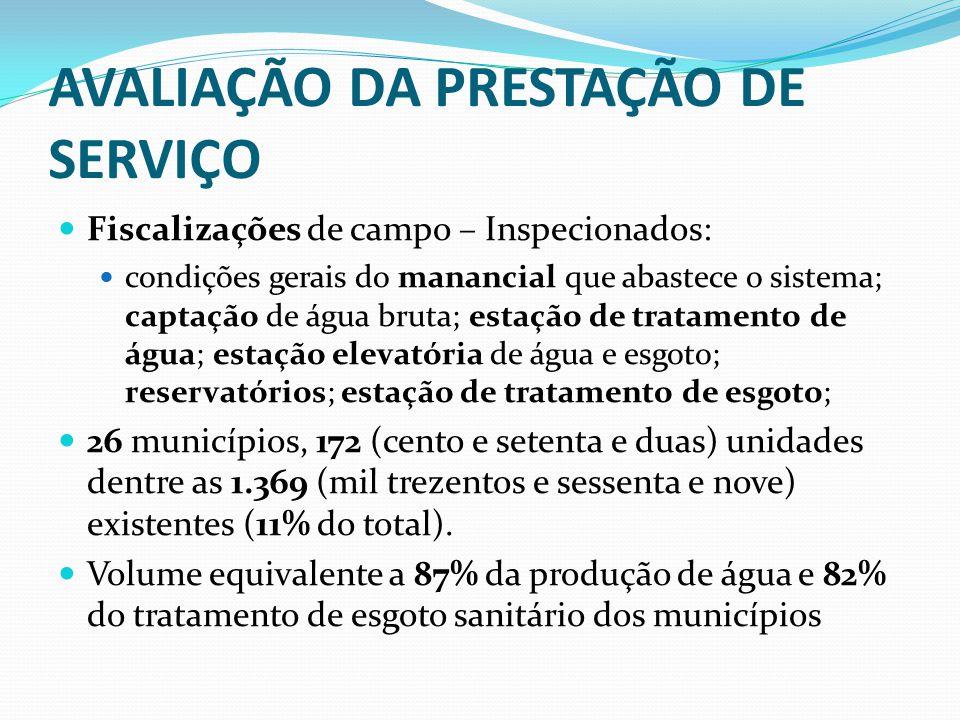 AVALIAÇÃO DA PRESTAÇÃO DE SERVIÇO Fiscalizações de campo – Inspecionados: condições gerais do manancial que abastece o sistema; captação de água bruta
