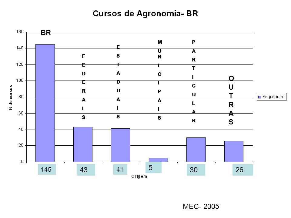 BR FEDERAISFEDERAIS ESTADUAISESTADUAIS MUNICIPAISMUNICIPAIS PARTICULARPARTICULAR OUTRASOUTRAS 145 43 41 5 3026 MEC- 2005
