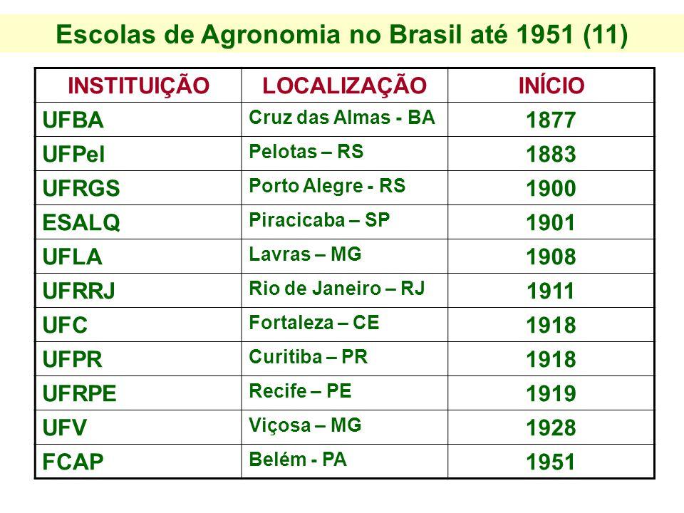 Escolas de Agronomia no Brasil até 1951 (11) INSTITUIÇÃOLOCALIZAÇÃOINÍCIO UFBA Cruz das Almas - BA 1877 UFPel Pelotas – RS 1883 UFRGS Porto Alegre - R