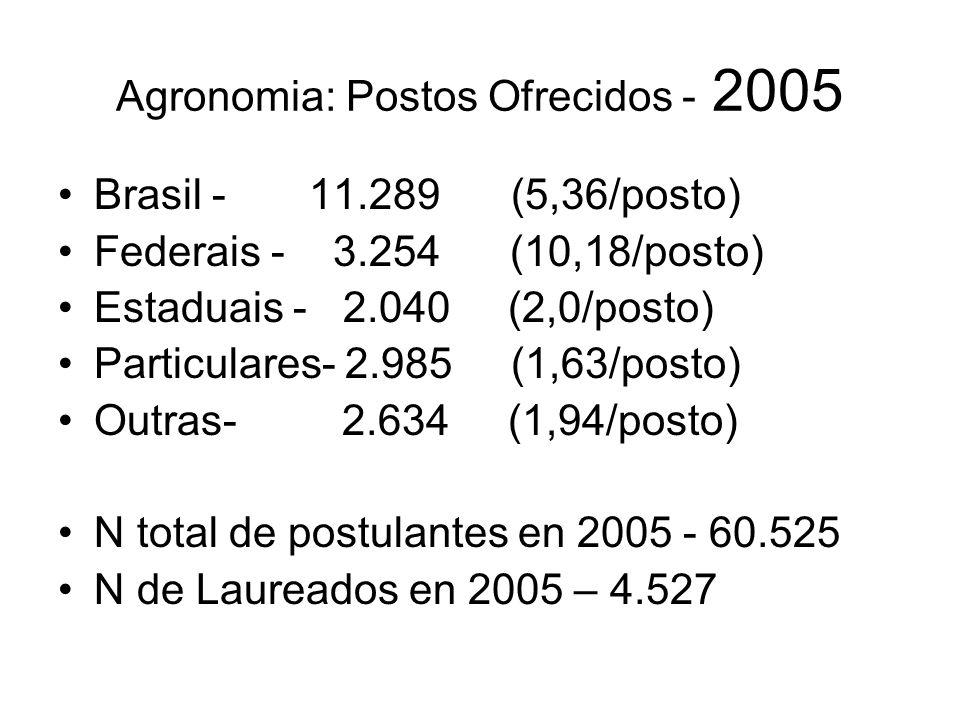Agronomia: Postos Ofrecidos - 2005 Brasil - 11.289 (5,36/posto) Federais - 3.254 (10,18/posto) Estaduais - 2.040 (2,0/posto) Particulares- 2.985 (1,63