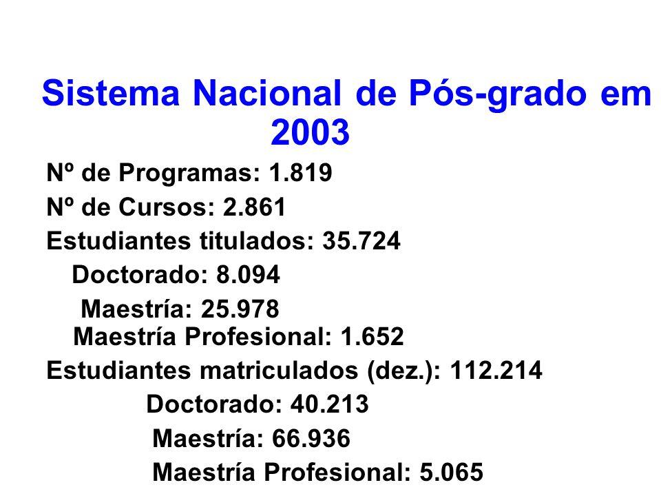 Sistema Nacional de Pós-grado em 2003 Nº de Programas: 1.819 Nº de Cursos: 2.861 Estudiantes titulados: 35.724 Doctorado: 8.094 Maestría: 25.978 Maest