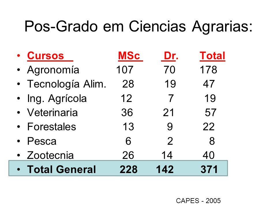 Pos-Grado em Ciencias Agrarias: Cursos MSc Dr. Total Agronomía 107 70 178 Tecnología Alim. 28 19 47 Ing. Agrícola 12 7 19 Veterinaria 36 21 57 Foresta
