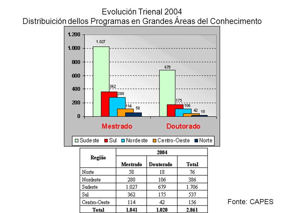 Evolución Trienal 2004 Distribuición dellos Programas en Grandes Áreas del Conhecimento Fonte: CAPES