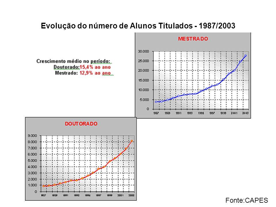 Evolução do número de Alunos Titulados - 1987/2003 Fonte:CAPES