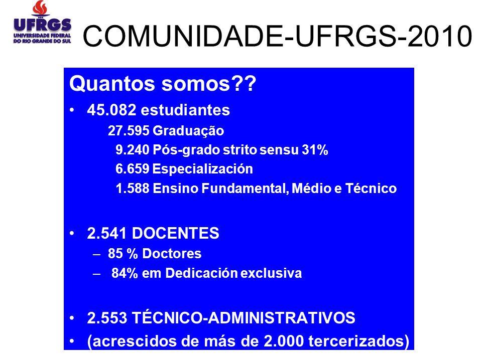 COMUNIDADE-UFRGS-2010 Quantos somos?? 45.082 estudiantes 27.595 Graduação 9.240 Pós-grado strito sensu 31% 6.659 Especialización 1.588 Ensino Fundamen