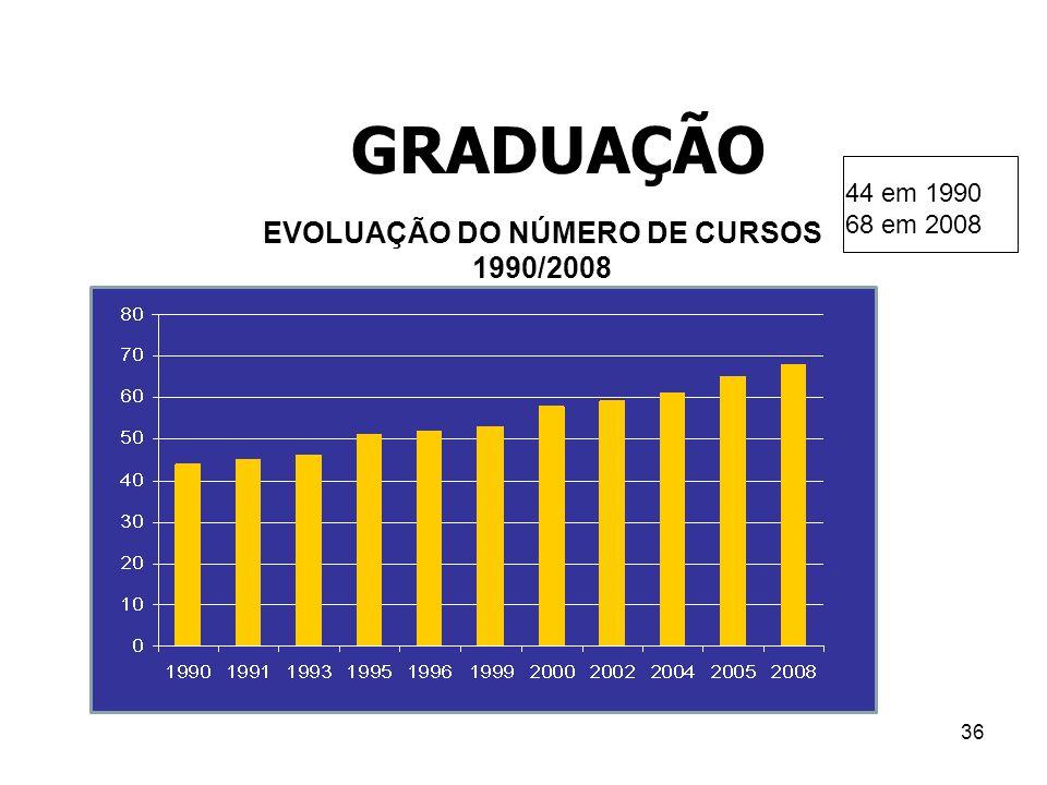 36 GRADUAÇÃO 44 em 1990 68 em 2008 EVOLUAÇÃO DO NÚMERO DE CURSOS 1990/2008