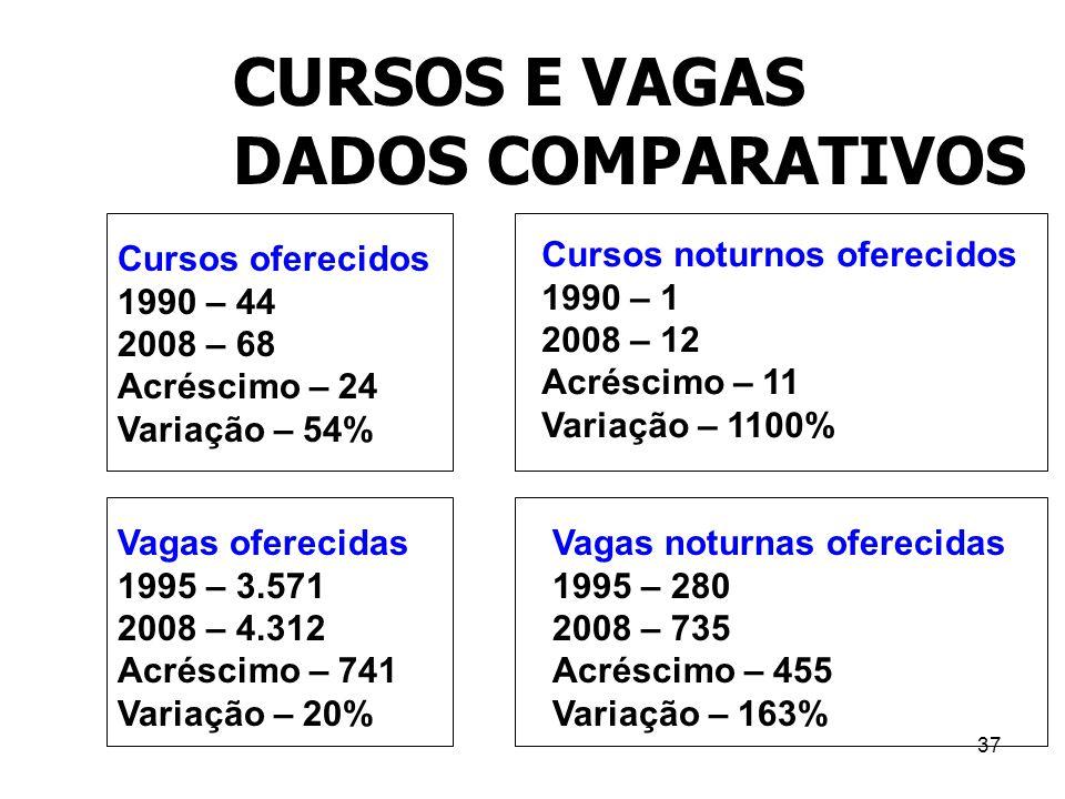 37 CURSOS E VAGAS DADOS COMPARATIVOS Cursos oferecidos 1990 – 44 2008 – 68 Acréscimo – 24 Variação – 54% Cursos noturnos oferecidos 1990 – 1 2008 – 12