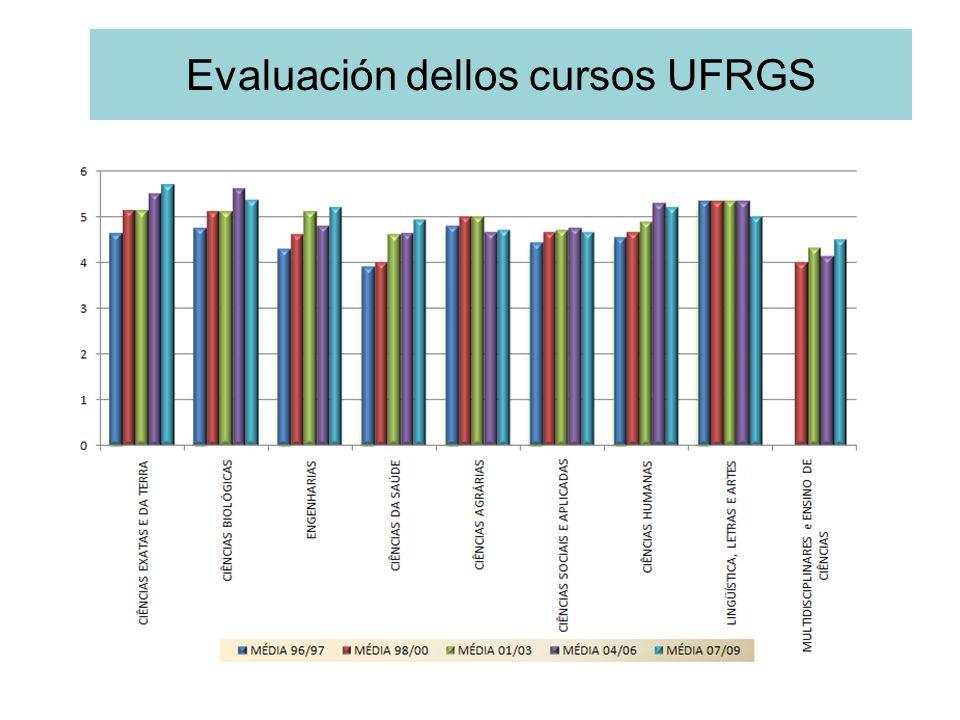 Evaluación dellos cursos UFRGS
