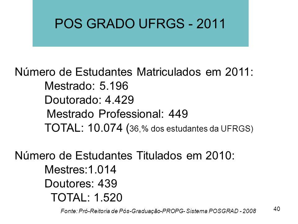 40 Número de Estudantes Matriculados em 2011: Mestrado: 5.196 Doutorado: 4.429 Mestrado Professional: 449 TOTAL: 10.074 ( 36,% dos estudantes da UFRGS