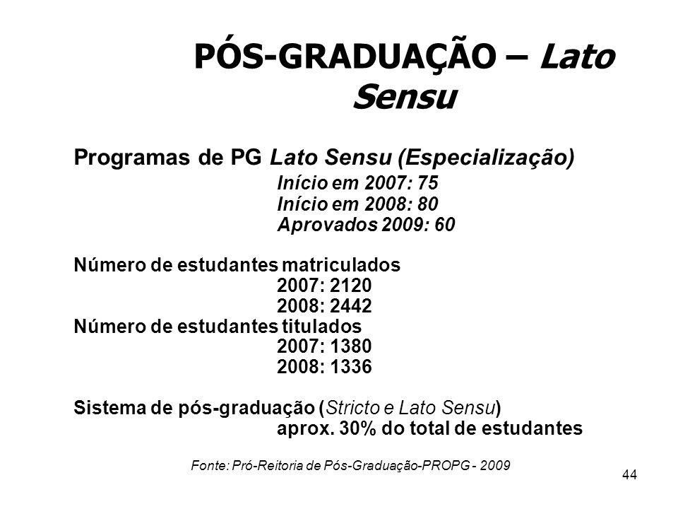 44 Programas de PG Lato Sensu (Especialização) Início em 2007: 75 Início em 2008: 80 Aprovados 2009: 60 Número de estudantes matriculados 2007: 2120 2