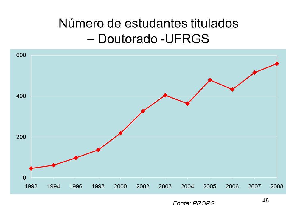 45 Número de estudantes titulados – Doutorado -UFRGS Fonte: PROPG