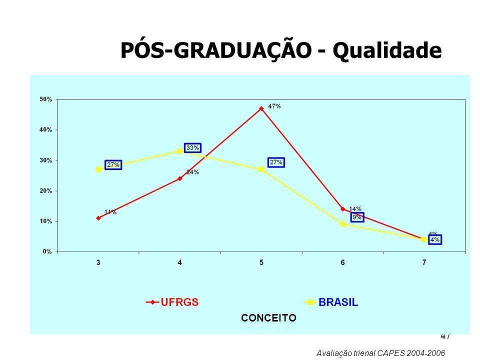 47 PÓS-GRADUAÇÃO - Qualidade CONCEITO Avaliação trienal CAPES 2004-2006
