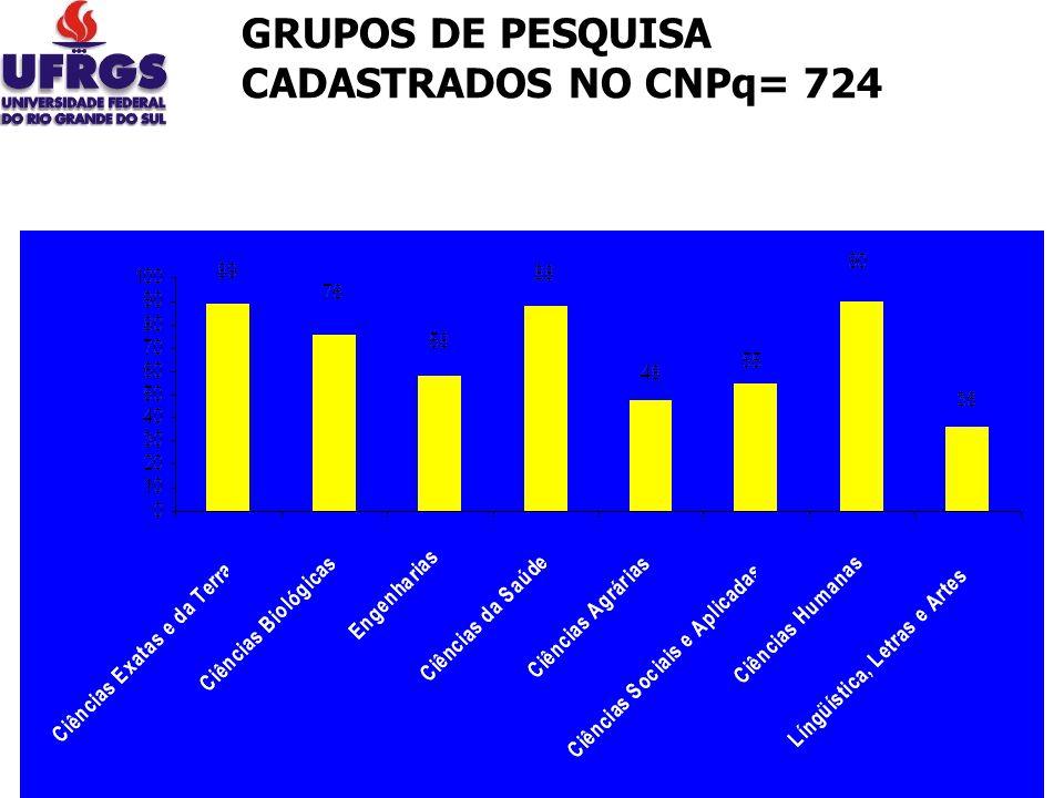 GRUPOS DE PESQUISA CADASTRADOS NO CNPq= 724