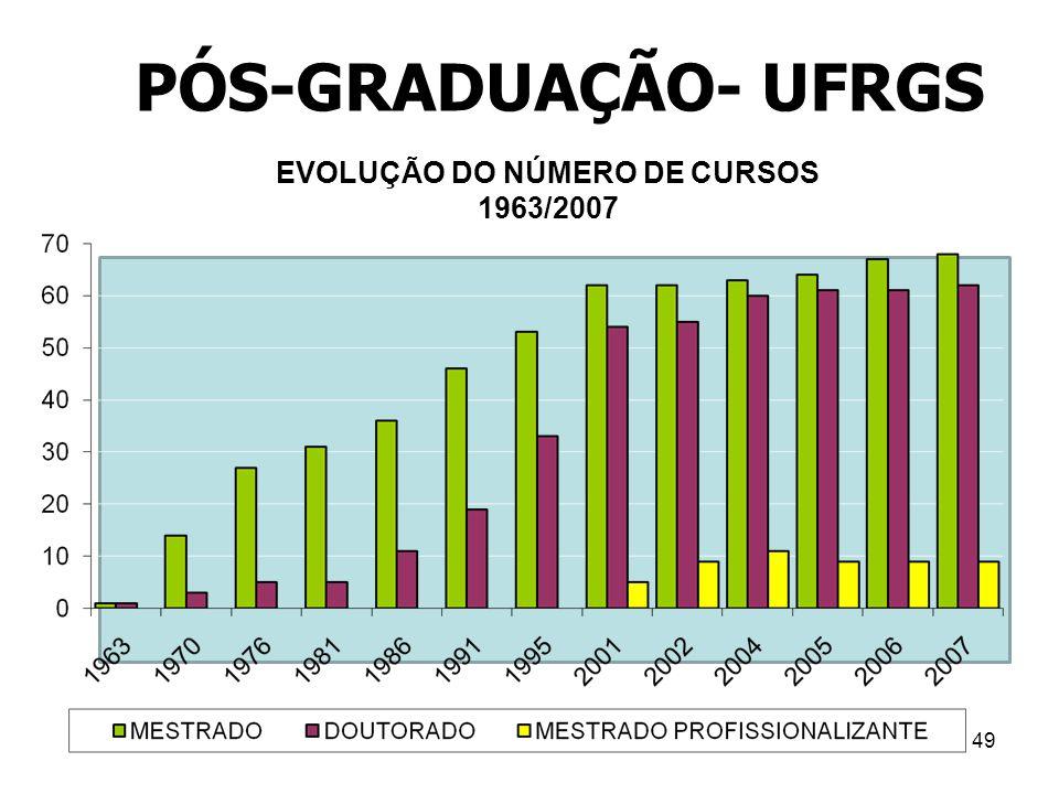 49 PÓS-GRADUAÇÃO- UFRGS EVOLUÇÃO DO NÚMERO DE CURSOS 1963/2007
