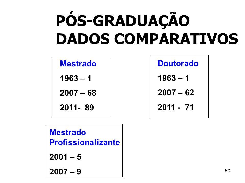50 PÓS-GRADUAÇÃO DADOS COMPARATIVOS Mestrado 1963 – 1 2007 – 68 2011- 89 Mestrado Profissionalizante 2001 – 5 2007 – 9 Doutorado 1963 – 1 2007 – 62 20