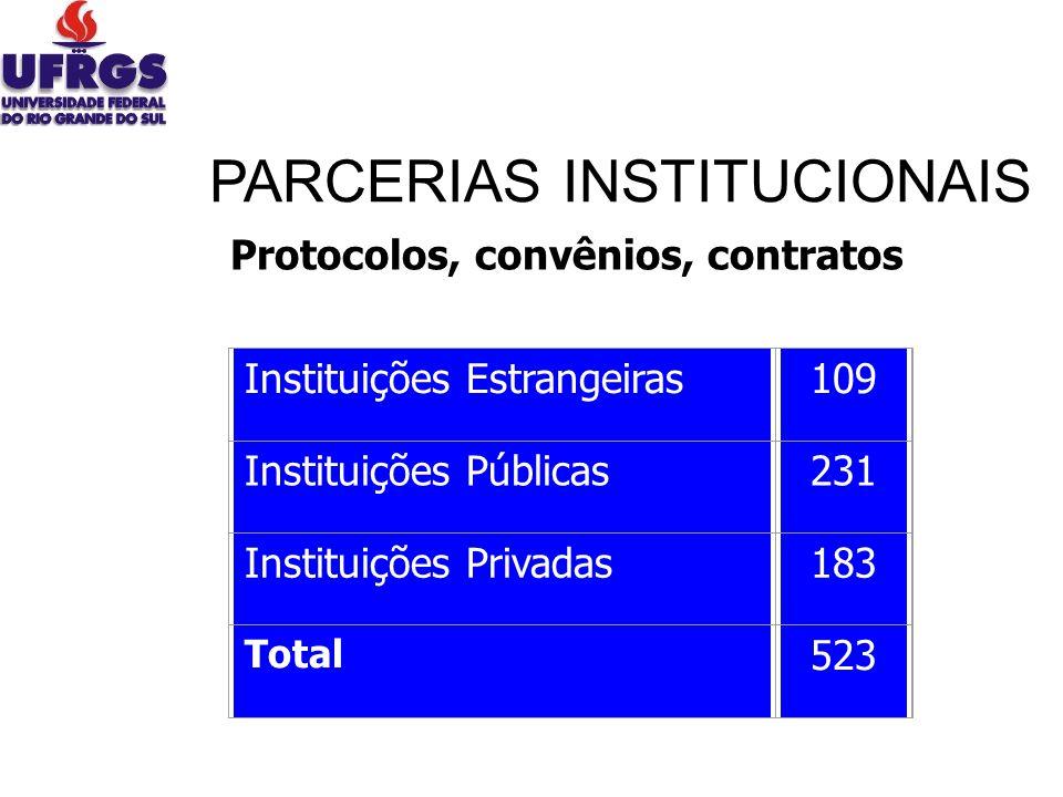 Instituições Estrangeiras109 Instituições Públicas231 Instituições Privadas183 Total 523 Protocolos, convênios, contratos PARCERIAS INSTITUCIONAIS