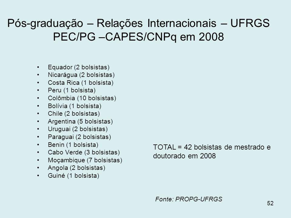 52 Pós-graduação – Relações Internacionais – UFRGS PEC/PG –CAPES/CNPq em 2008 Equador (2 bolsistas) Nicarágua (2 bolsistas) Costa Rica (1 bolsista) Pe