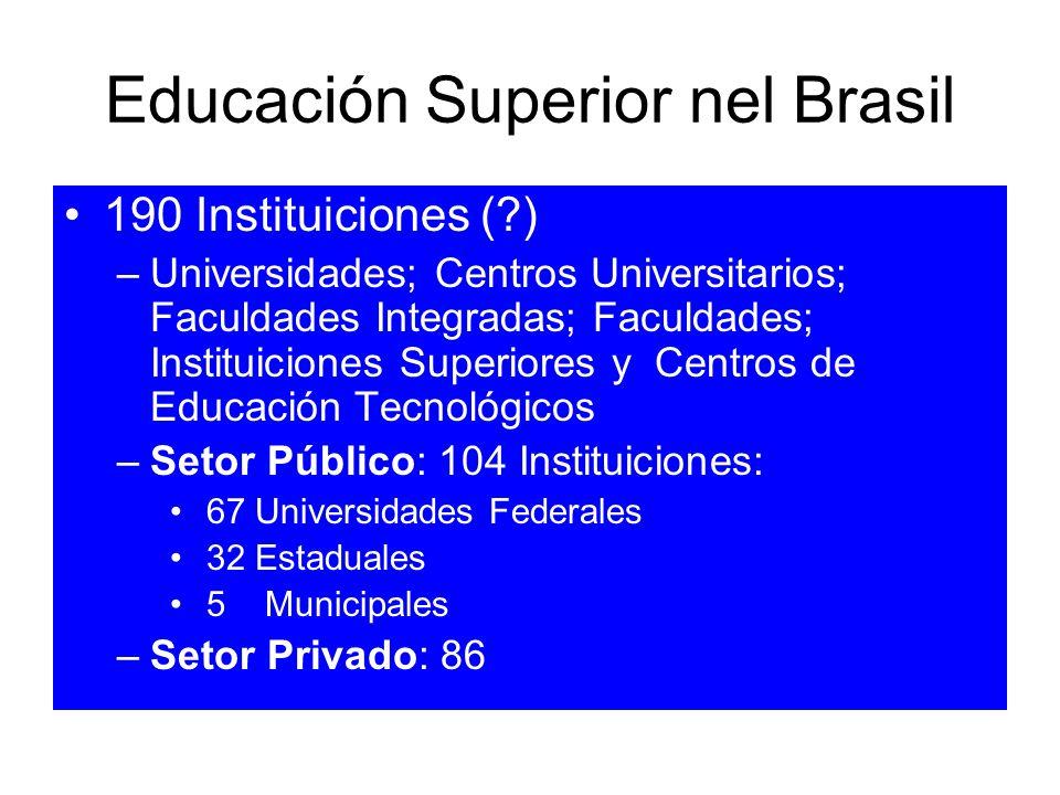 Educación Superior nel Brasil 190 Instituiciones (?) –Universidades; Centros Universitarios; Faculdades Integradas; Faculdades; Instituiciones Superio