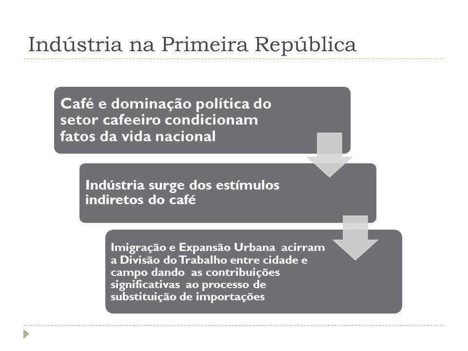 Indústria na Primeira República A ABORDAGEM DO TEMA Café e dominação política do setor cafeeiro condicionam fatos da vida nacional Indústria surge dos