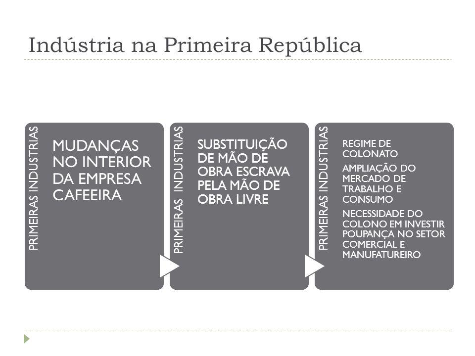 Indústria na Primeira República PRIMEIRAS INDUSTRIAS MUDANÇAS NO INTERIOR DA EMPRESA CAFEEIRA PRIMEIRAS INDUSTRIAS SUBSTITUIÇÃO DE MÃO DE OBRA ESCRAVA
