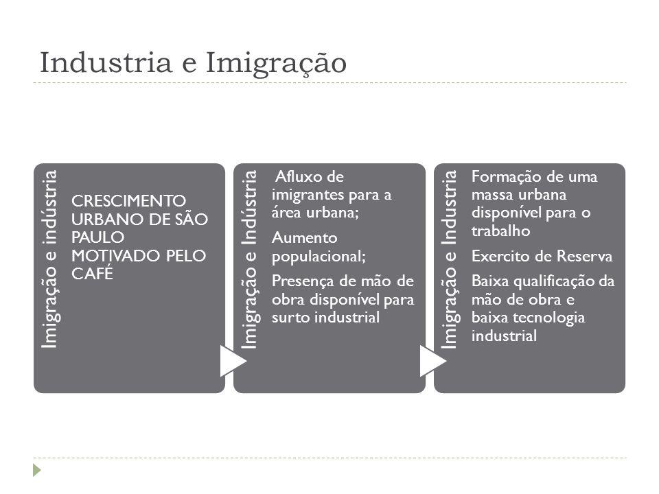 Industria e Imigração Imigração e indústria CRESCIMENTO URBANO DE SÃO PAULO MOTIVADO PELO CAFÉ Imigração e Indústria Afluxo de imigrantes para a área