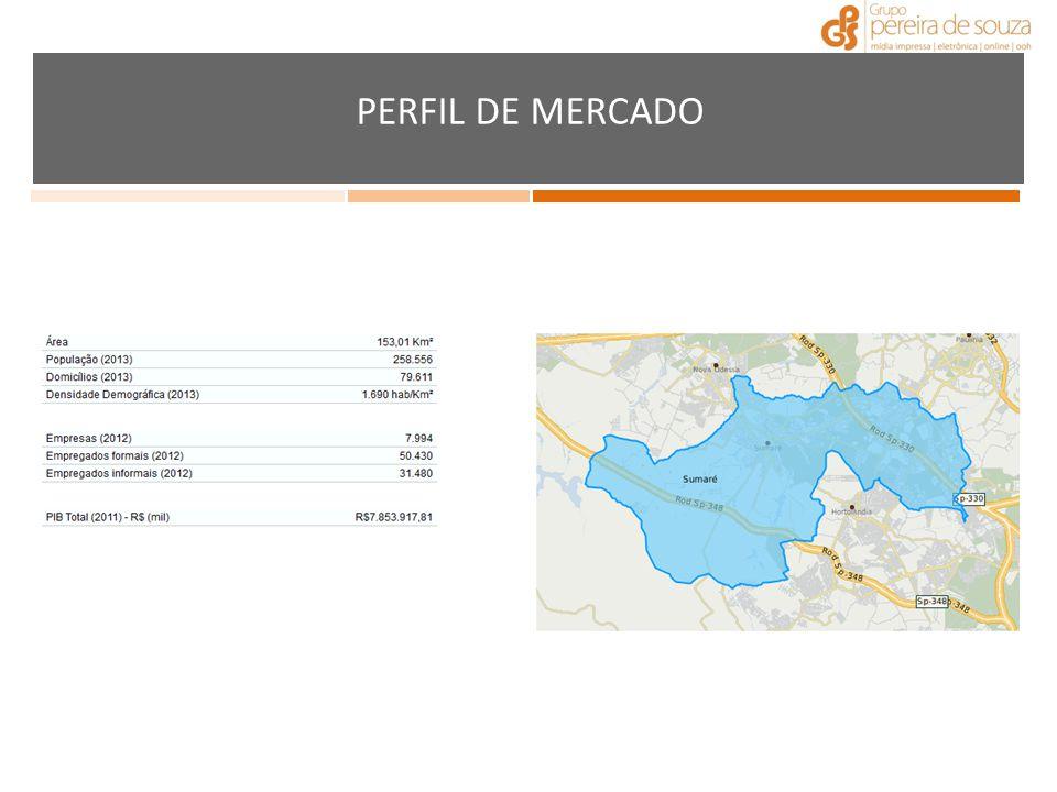 PERFIL DE MERCADO