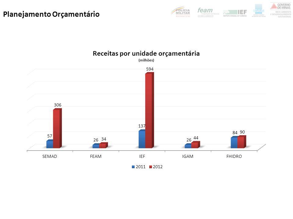 MATERIAL DESTINADO À RECICLAGEM: apoio à infraestrutura e logística das organizações de catadores REDUÇÃO DE RESÍDUOS E EFLUENTES: plano de ação desenvolvido para 1 tipologia ADEQUAÇÃO DA DESTINAÇÃO DE RSU : 250 municípios com disposição final adequada ADEQUAÇÃO DA DESTINAÇÃO DE RESÍDUOS INDUSTRIAIS, DA MINIERAÇÃO E ESPECIAIS: acordo setorial firmado para 1 tipo de resíduo.