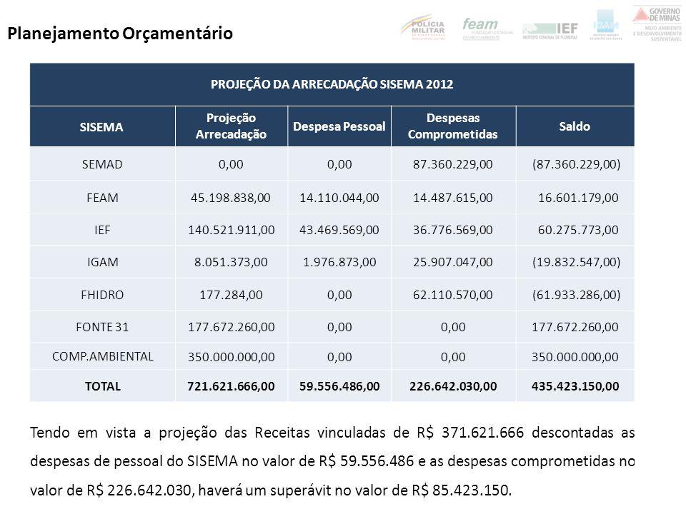 Planejamento Orçamentário PROPOSTA SISEMA PARA ADEQUAÇÃO AOS LIMITES ORÇAMENTÁRIOS FIXADOS NO DECRETO 45.906 /2012 SISEMAValor PrevistoValor Disponível Corte Orçamentário Despesas Comprometidas Déficit SEMAD62.464.454,0046.065.296,0016.399.158,0056.360.229,00(10.294.933,00) FEAM17.144.420,0014.487.615,002.656.805,0014.487.615,00 - IEF51.606.938,0032.743.938,0018.863.000,00 36.776.569,00(4.032.631,00) IGAM31.528.047,0025.907.047,005.621.000,00 25.907.047,00 - FHIDRO89.900.406,0017.054.396,0072.846.010,00 62.110.570,00(45.056.174,00) PROJETOS SECRETÁRIO 0,00 59.000.000,00(59.000.000,00) TOTAL SISEMA252.644.265,00136.258.292,00116.385.973,00254.642.030,00(118.383.738,00)