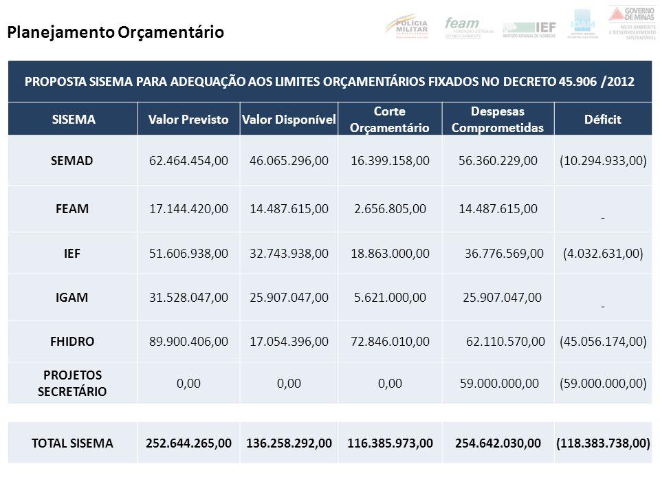 COMPENSAÇÃO AMBIENTAL: pautado R$ 46 milhões.
