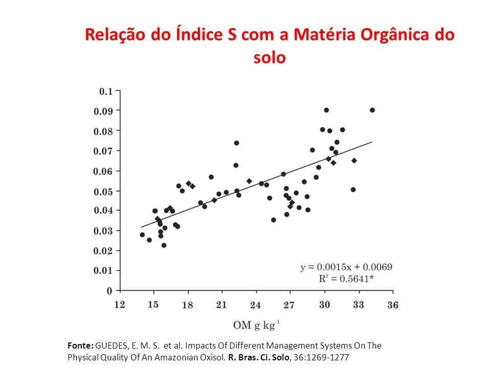 Foto: Revista A Ganja Relação do Índice S com a Matéria Orgânica do solo Fonte: GUEDES, E. M. S. et al. Impacts Of Different Management Systems On The