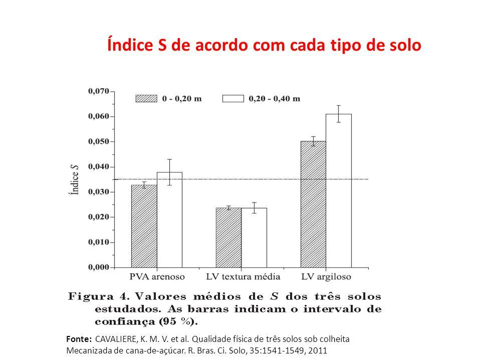 Foto: Revista A Ganja Fonte: CAVALIERE, K. M. V. et al. Qualidade física de três solos sob colheita Mecanizada de cana-de-açúcar. R. Bras. Ci. Solo, 3