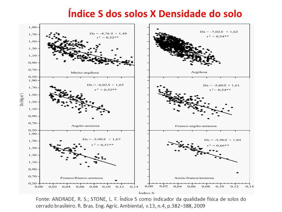 Foto: Revista A Ganja Índice S dos solos X Densidade do solo Fonte: ANDRADE, R. S.; STONE, L. F. Índice S como indicador da qualidade física de solos