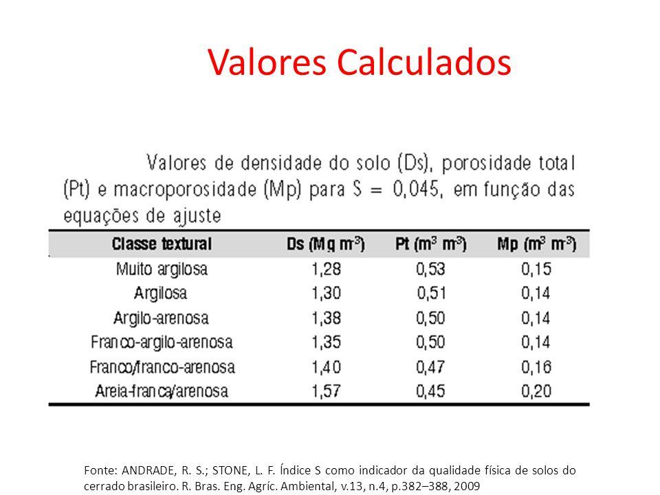 Foto: Revista A Ganja Valores Calculados Fonte: ANDRADE, R. S.; STONE, L. F. Índice S como indicador da qualidade física de solos do cerrado brasileir