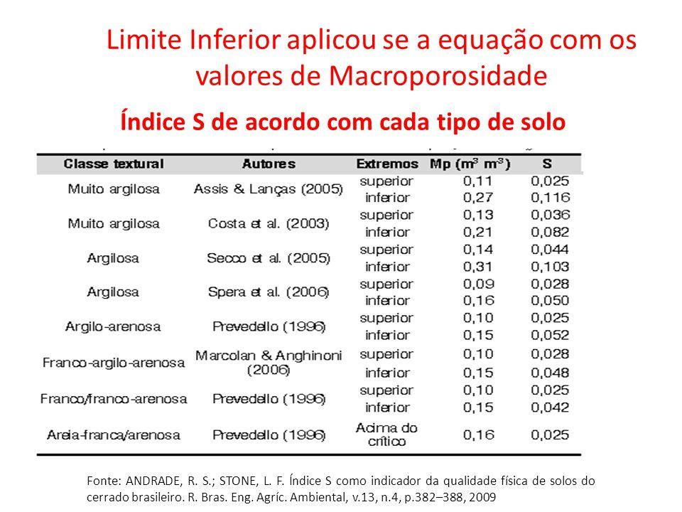 Foto: Revista A Ganja Limite Inferior aplicou se a equação com os valores de Macroporosidade Índice S de acordo com cada tipo de solo Fonte: ANDRADE,