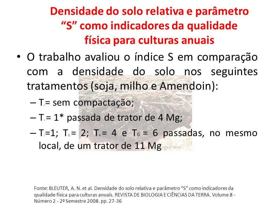 """Foto: Revista A Ganja Densidade do solo relativa e parâmetro """"S"""" como indicadores da qualidade física para culturas anuais O trabalho avaliou o índice"""